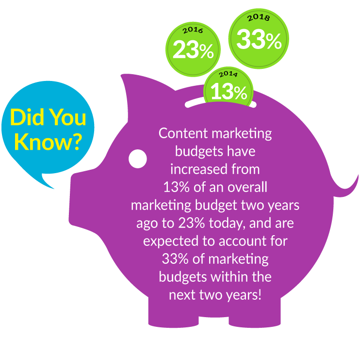 Content Marketing Budgets