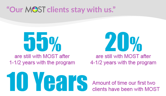 Most Client Retention