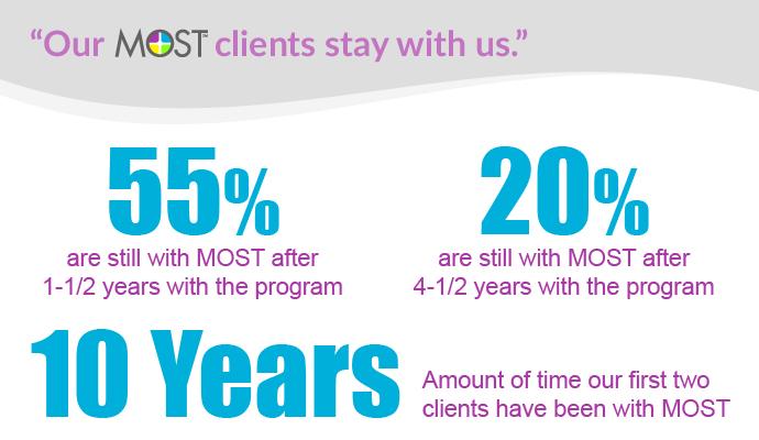 Most Client Retention